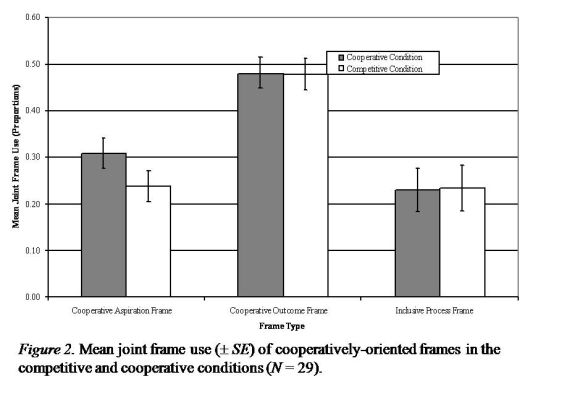 Mean joint frame use (+- SE) of cooperatively-oriented frames in the