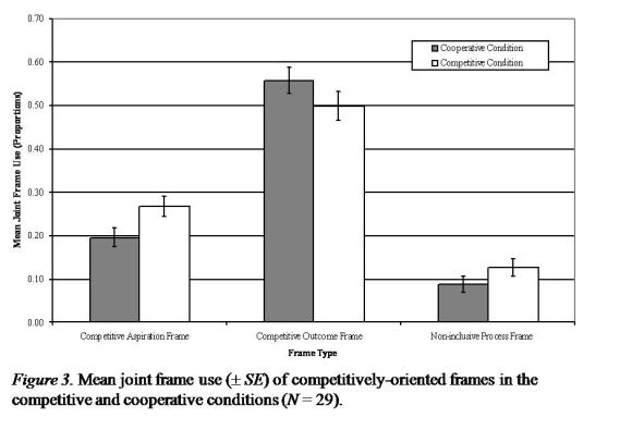 Mean joint frame use (+- SE) of competitively-oriented frames in the
