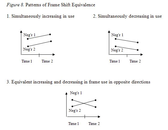 Patterns of Frame Shift Equivalence