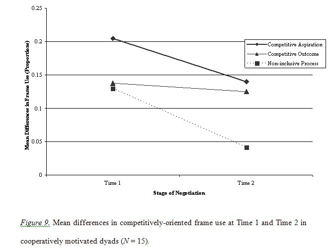 Mean differences in competitively-oriented frame use at Time 1 and